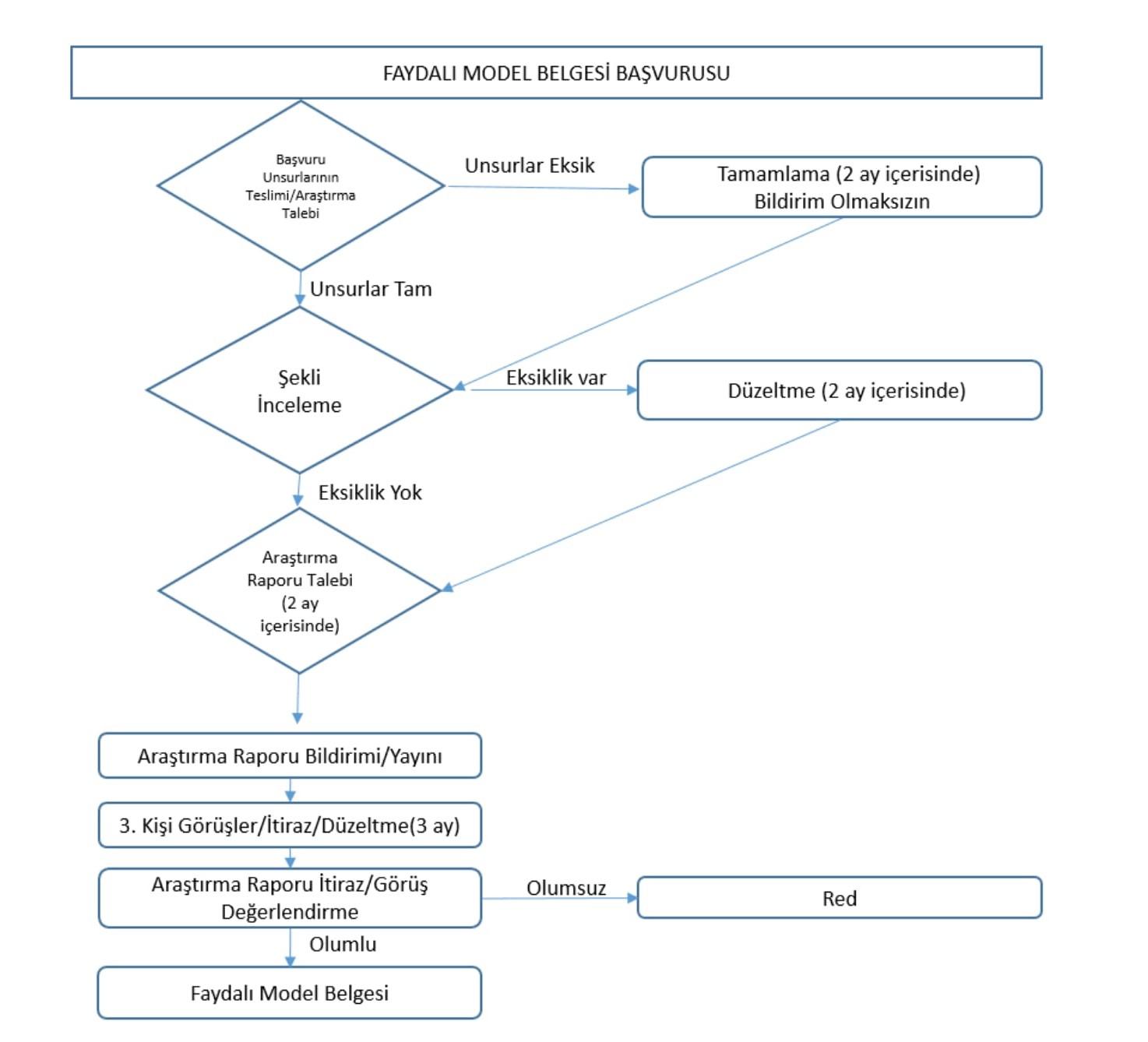 Faydali Model Inter Patent
